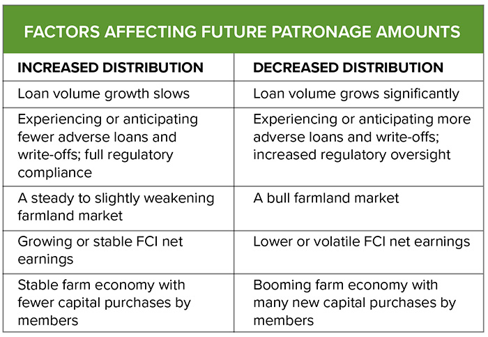 Factors Affecting Future Patronage Payments